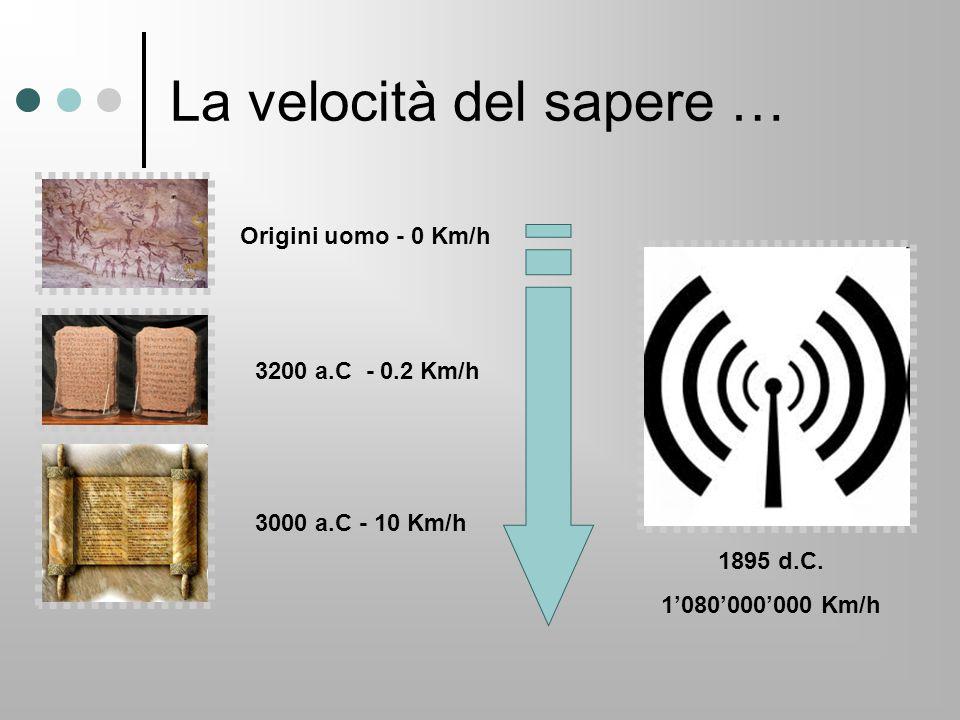 La velocità del sapere … Origini uomo - 0 Km/h 3200 a.C - 0.2 Km/h 3000 a.C - 10 Km/h 1895 d.C. 1'080'000'000 Km/h