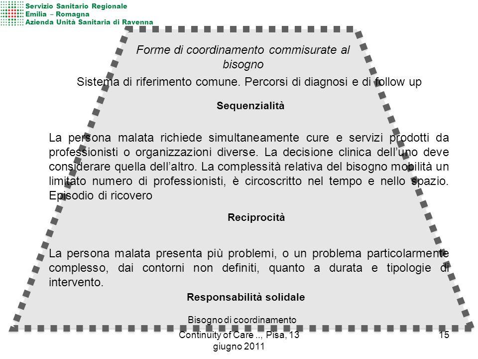 Bisogno di coordinamento Sequenzialità Reciprocità Responsabilità solidale Sistema di riferimento comune. Percorsi di diagnosi e di follow up La perso
