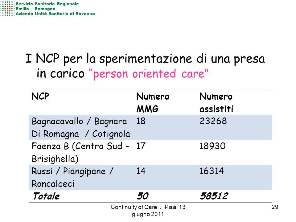 I NCP per la sperimentazione di una presa in carico person oriented care NCP Numero MMG Numero assistiti Bagnacavallo / Bagnara Di Romagna / Cotignola 1823268 Faenza B (Centro Sud - Brisighella) 1718930 Russi / Piangipane / Roncalceci 1416314 Totale5058512 Servizio Sanitario Regionale Emilia – Romagna Azienda Unità Sanitaria di Ravenna 29Continuity of Care.., Pisa, 13 giugno 2011