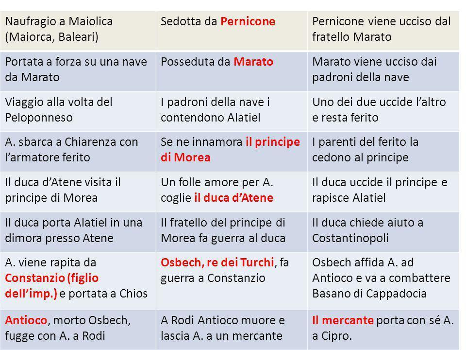Naufragio a Maiolica (Maiorca, Baleari) Sedotta da PerniconePernicone viene ucciso dal fratello Marato Portata a forza su una nave da Marato Posseduta