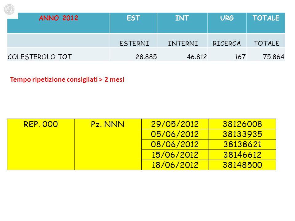 ANNO 2012ESTINTURGTOTALE ESTERNI INTERNIRICERCA TOTALE COLESTEROLO TOT 28.885 46.812 167 75.864 Tempo ripetizione consigliati > 2 mesi REP. 000Pz. NNN