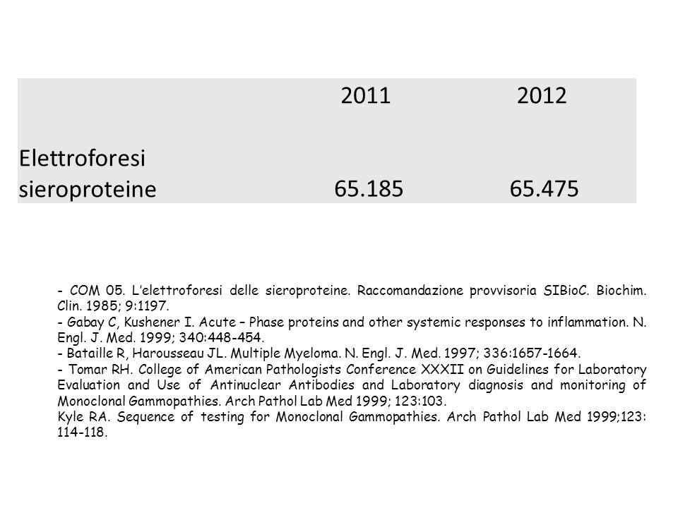 20112012 Elettroforesi sieroproteine 65.185 65.475 - COM 05. L'elettroforesi delle sieroproteine. Raccomandazione provvisoria SIBioC. Biochim. Clin. 1