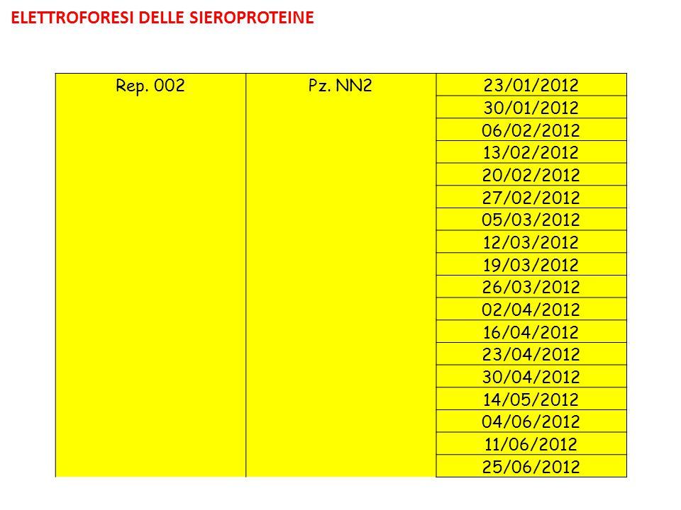 Rep. 002Pz. NN223/01/2012 30/01/2012 06/02/2012 13/02/2012 20/02/2012 27/02/2012 05/03/2012 12/03/2012 19/03/2012 26/03/2012 02/04/2012 16/04/2012 23/