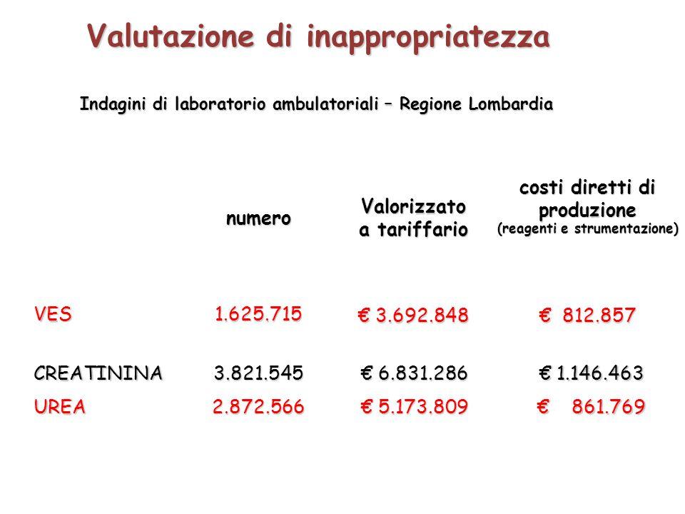 numeroValorizzato a tariffario costi diretti di produzione (reagenti e strumentazione) VES1.625.715 € 3.692.848 € 812.857 Valutazione di inappropriate