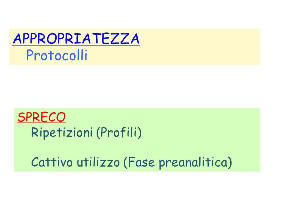 APPROPRIATEZZA Protocolli SPRECO Ripetizioni (Profili) Cattivo utilizzo (Fase preanalitica)
