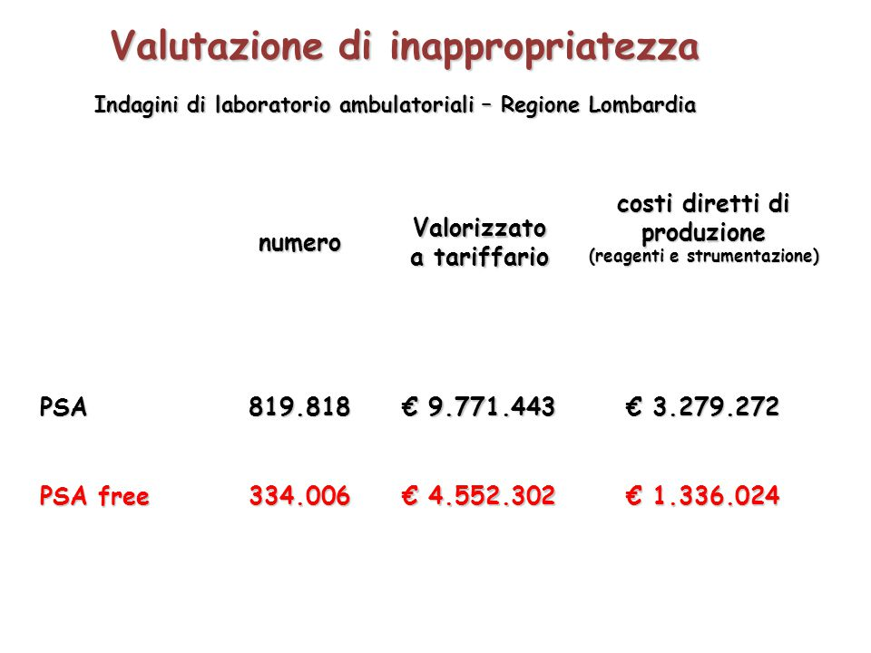numeroValorizzato a tariffario costi diretti di produzione (reagenti e strumentazione) PSA819.818 € 9.771.443 € 3.279.272 PSA free 334.006 € 4.552.302 € 1.336.024 Valutazione di inappropriatezza Indagini di laboratorio ambulatoriali – Regione Lombardia
