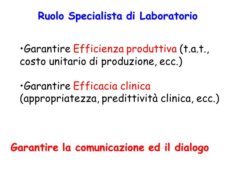 Ruolo Specialista di Laboratorio Garantire la comunicazione ed il dialogo Garantire Efficienza produttiva (t.a.t., costo unitario di produzione, ecc.)
