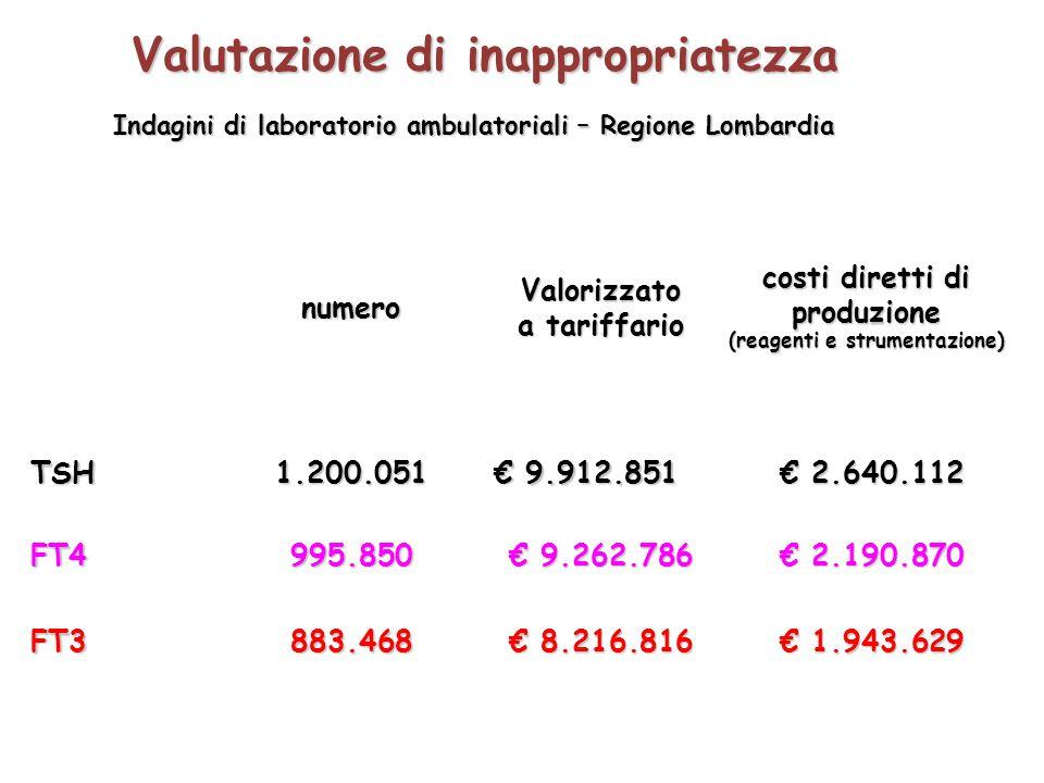 numeroValorizzato a tariffario costi diretti di produzione (reagenti e strumentazione) TSH1.200.051 € 9.912.851 € 2.640.112 € 2.640.112 FT4995.850 € 9.262.786 € 2.190.870 € 2.190.870 FT3883.468 € 8.216.816 € 1.943.629 € 1.943.629 Valutazione di inappropriatezza Indagini di laboratorio ambulatoriali – Regione Lombardia