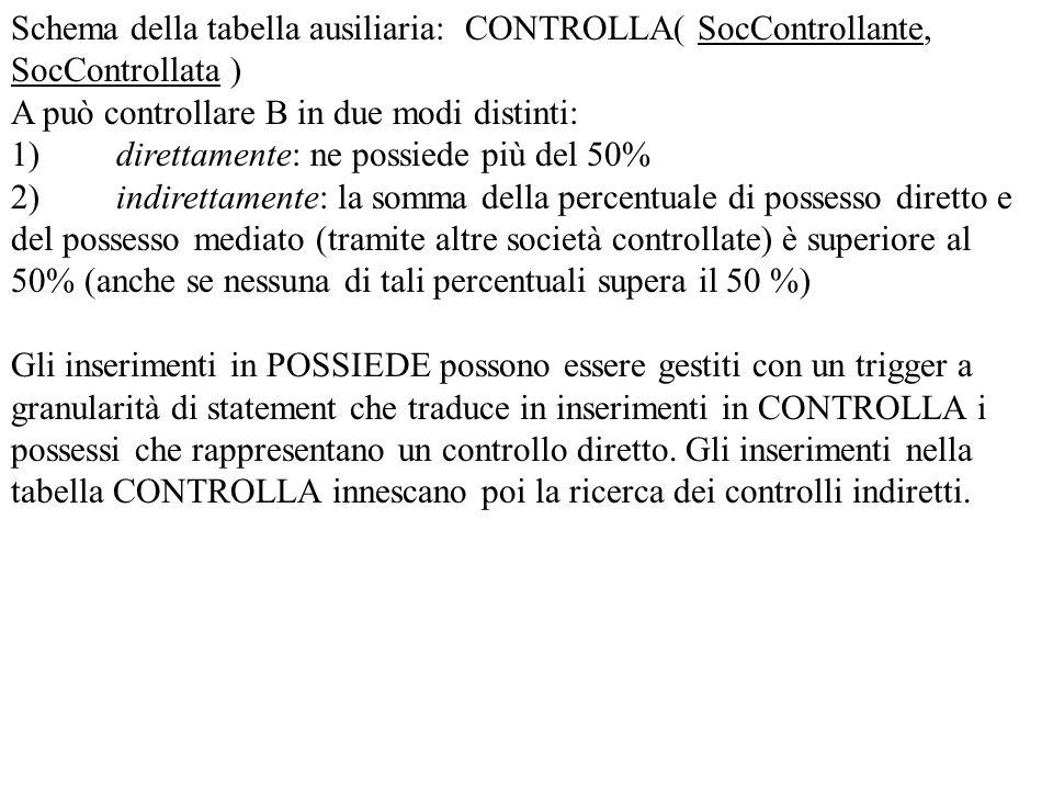 Schema della tabella ausiliaria: CONTROLLA( SocControllante, SocControllata ) A può controllare B in due modi distinti: 1) direttamente: ne possiede p