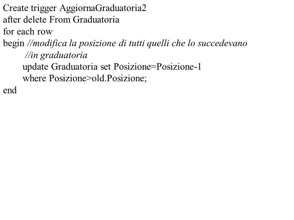Create trigger AggiornaGraduatoria2 after delete From Graduatoria for each row begin //modifica la posizione di tutti quelli che lo succedevano //in g