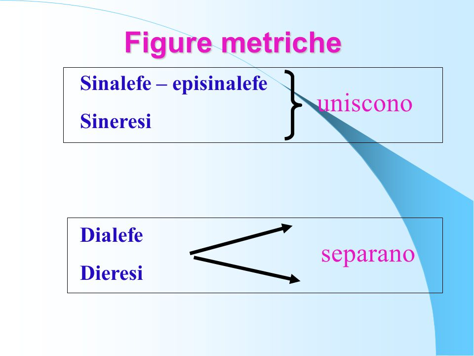 Figure metriche Sinalefe – episinalefe Sineresi Dialefe Dieresi uniscono separano