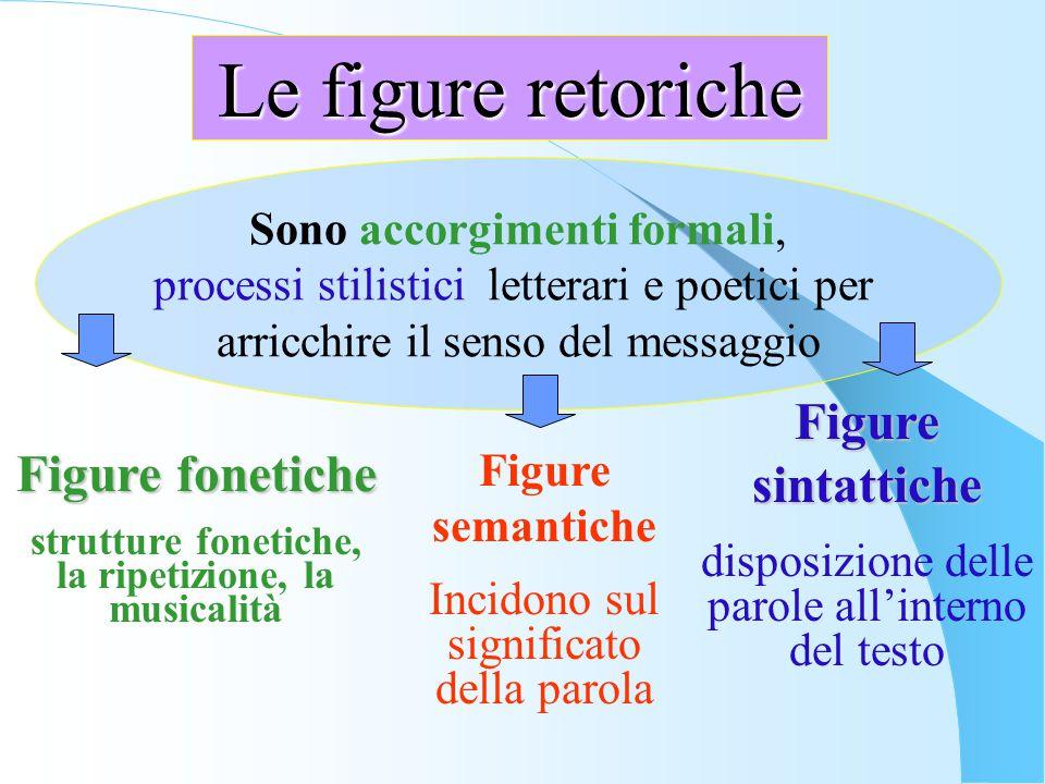 Le figure retoriche Sono accorgimenti formali, processi stilistici letterari e poetici per arricchire il senso del messaggio Figure sintattiche dispos