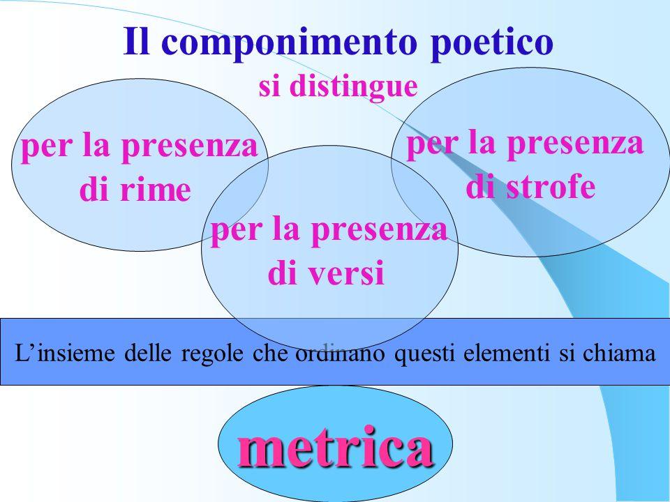 Il componimento poetico si distingue per la presenza di rime per la presenza di strofe L'insieme delle regole che ordinano questi elementi si chiama m