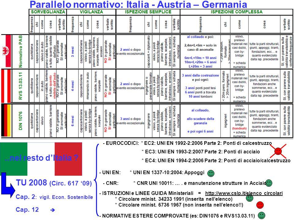 Parallelo normativo: Italia - Austria – Germania - EUROCODICI: * EC2: UNI EN 1992-2:2006 Parte 2: Ponti di calcestruzzo * EC3: UNI EN 1993-2:2007 Part