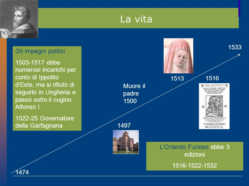 La vita 1474 1533 1497 1516 Muore il padre 1500 1513 Gli impegni politici 1503-1517 ebbe numerosi incarichi per conto di Ippolito d'Este, ma si rifiutò di seguirlo in Ungheria e passò sotto il cugino Alfonso I 1522-25 Governatore della Garfagnana L'Orlando Furioso ebbe 3 edizioni 1516-1522-1532