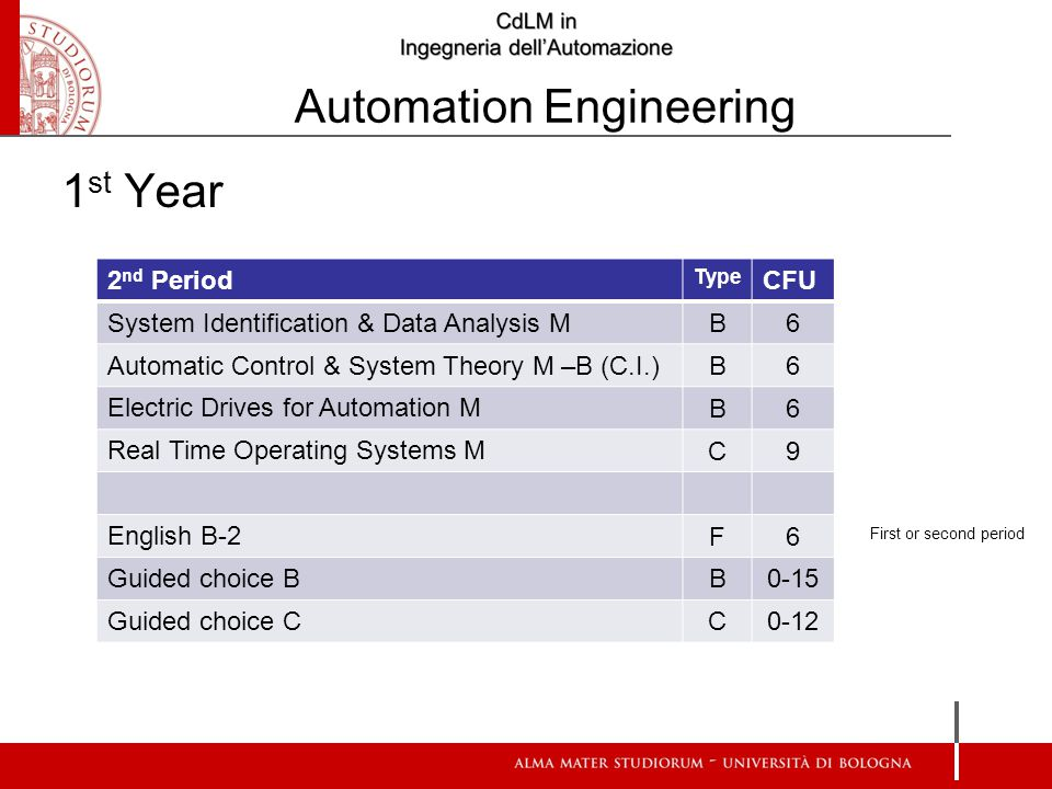 1 st Year 2 nd Period Type CFU System Identification & Data Analysis M B6 Automatic Control & System Theory M –B (C.I.) B6 Electric Drives for Automation M B6 Real Time Operating Systems M C9 English B-2 F6 Guided choice B B0-15 Guided choice C C0-12 First or second period Automation Engineering