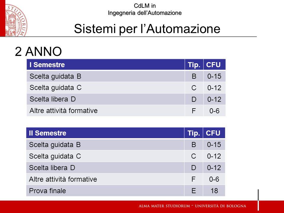 I SemestreTip.CFU Scelta guidata B B0-15 Scelta guidata C C0-12 Scelta libera D D0-12 Altre attività formative F0-6 2 ANNO II SemestreTip.CFU Scelta guidata B B0-15 Scelta guidata C C0-12 Scelta libera D D0-12 Altre attività formative F0-6 Prova finale E18 Sistemi per l'Automazione