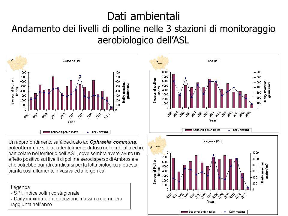 Dati ambientali Andamento dei livelli di polline nelle 3 stazioni di monitoraggio aerobiologico dell'ASL Legenda - SPI: Indice pollinico stagionale -