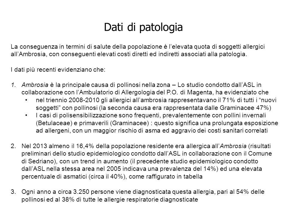 Dati di patologia La conseguenza in termini di salute della popolazione è l'elevata quota di soggetti allergici all'Ambrosia, con conseguenti elevati costi diretti ed indiretti associati alla patologia.