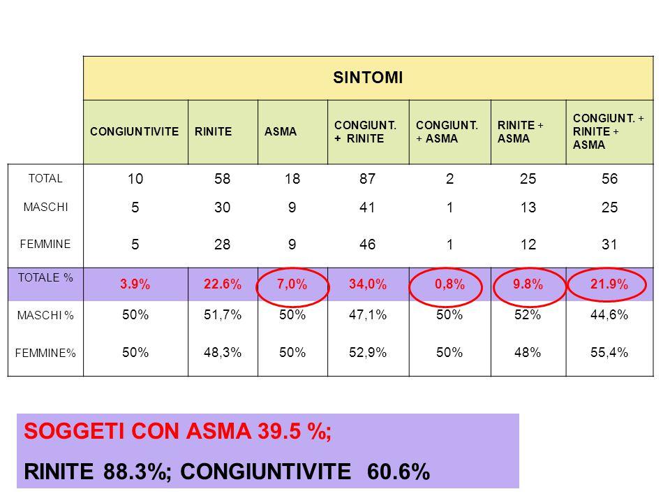 SINTOMI CONGIUNTIVITERINITEASMA CONGIUNT. + RINITE CONGIUNT.