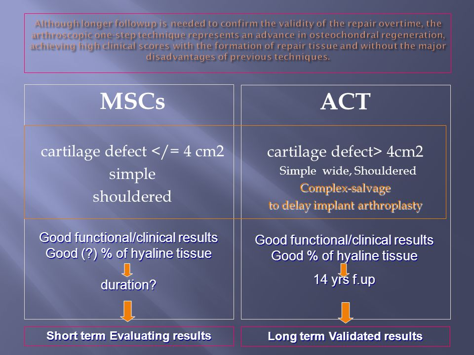 MSCs cartilage defect </= 4 cm2 simple shouldered ACT cartilage defect> 4cm2 Simple wide, ShoulderedComplex-salvage to delay implant arthroplasty Long term Validated results Short term Evaluating results Good functional/clinical results Good (?) % of hyaline tissue duration.