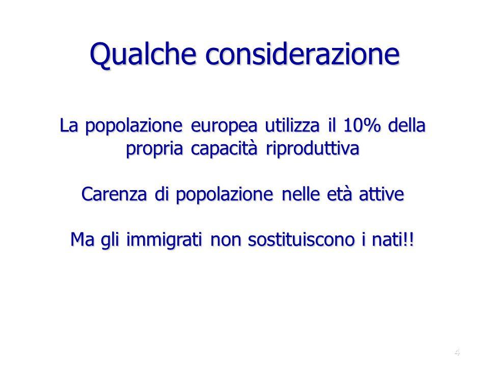 Qualche considerazione 4 La popolazione europea utilizza il 10% della propria capacità riproduttiva Carenza di popolazione nelle età attive Ma gli imm