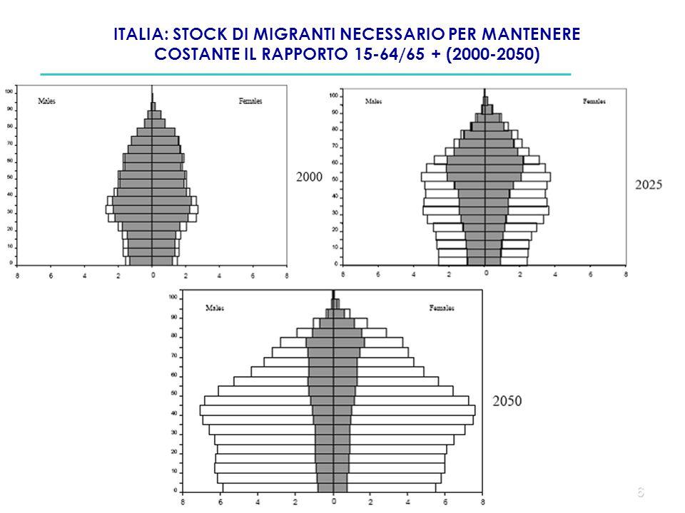 6 ITALIA: STOCK DI MIGRANTI NECESSARIO PER MANTENERE COSTANTE IL RAPPORTO 15-64/65 + (2000-2050)
