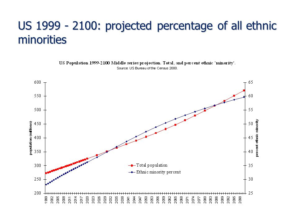 US 1999 - 2100: projected percentage of all ethnic minorities