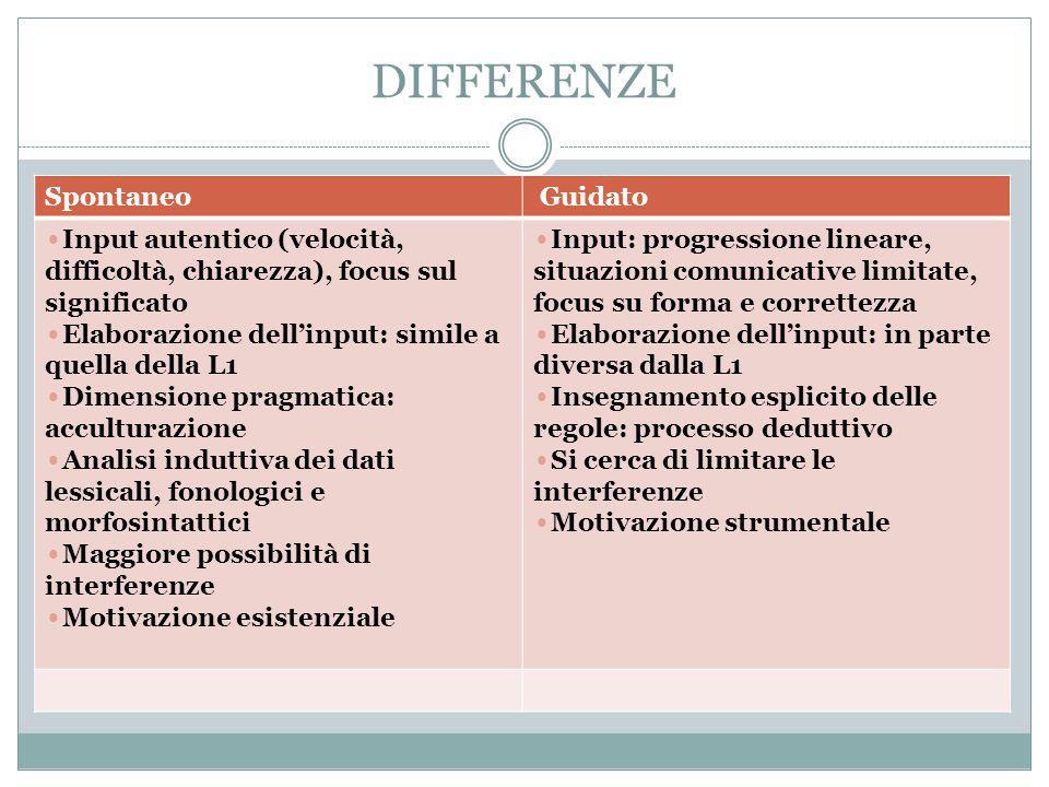 DIFFERENZE Spontaneo Guidato Input autentico (velocità, difficoltà, chiarezza), focus sul significato Elaborazione dell'input: simile a quella della L