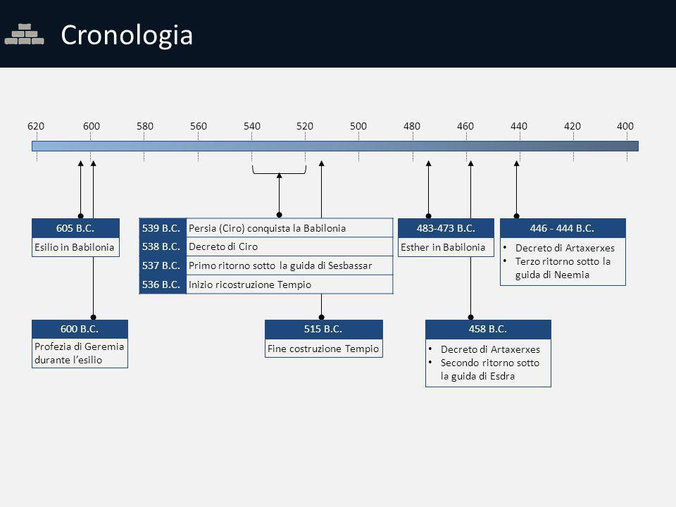 Cronologia 600580560540520500480460440420400 605 B.C. Esilio in Babilonia 539 B.C.Persia (Ciro) conquista la Babilonia 538 B.C.Decreto di Ciro 537 B.C