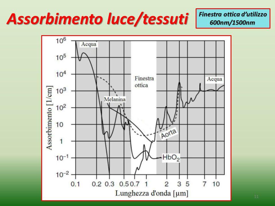 Assorbimento luce/tessuti 11 Finestra ottica d'utilizzo 600nm/1500nm 600nm/1500nm