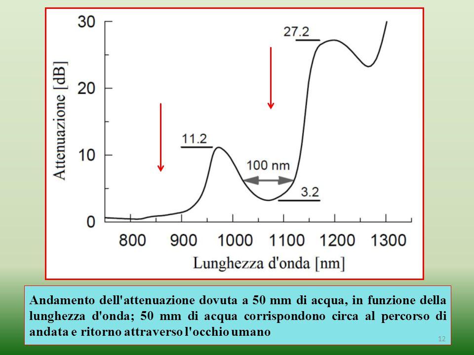 Andamento dell'attenuazione dovuta a 50 mm di acqua, in funzione della lunghezza d'onda; 50 mm di acqua corrispondono circa al percorso di andata e ri