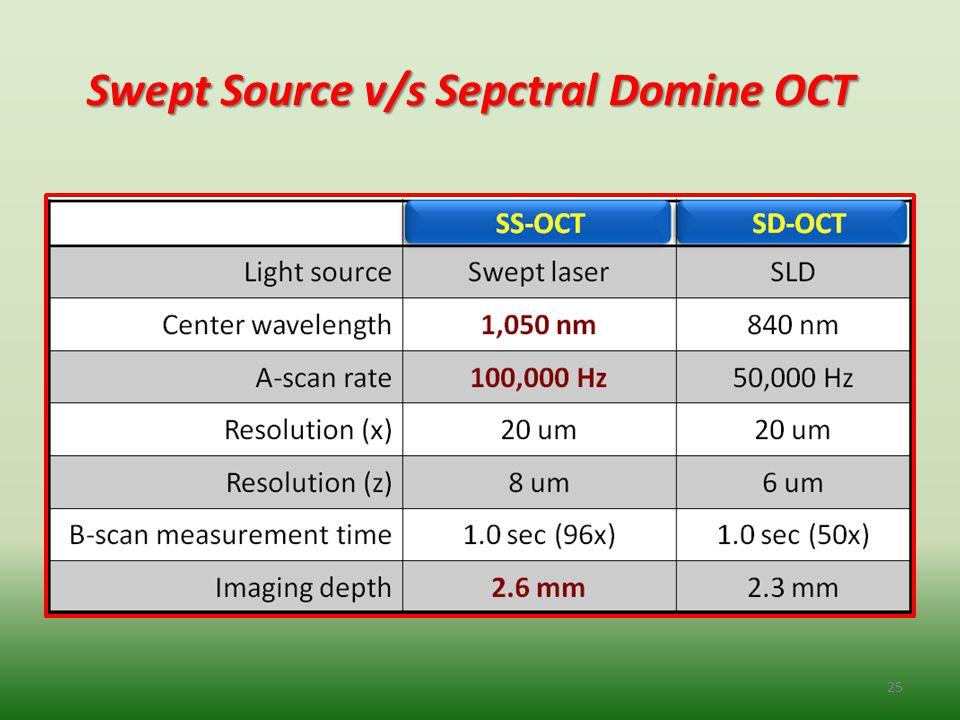 Swept Source v/s Sepctral Domine OCT Swept Source v/s Sepctral Domine OCT 25