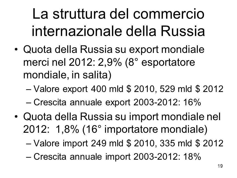 La struttura del commercio internazionale della Russia Quota della Russia su export mondiale merci nel 2012: 2,9% (8° esportatore mondiale, in salita) –Valore export 400 mld $ 2010, 529 mld $ 2012 –Crescita annuale export 2003-2012: 16% Quota della Russia su import mondiale nel 2012: 1,8% (16° importatore mondiale) –Valore import 249 mld $ 2010, 335 mld $ 2012 –Crescita annuale import 2003-2012: 18% 19