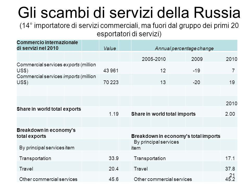 Gli scambi di servizi della Russia (14° importatore di servizi commerciali, ma fuori dal gruppo dei primi 20 esportatori di servizi) Commercio internazionale di servizi nel 2010 ValueAnnual percentage change 2005-2010 20092010 Commercial services exports (million US$) 43 96112-197 Commercial services imports (million US$) 70 22313-2019 2010 Share in world total exports 1.19Share in world total imports2.00 Breakdown in economy s total exportsBreakdown in economy s total imports By principal services item Transportation 33.9Transportation17.1 Travel 20.4Travel37.8 Other commercial services 45.6Other commercial services45.2 21