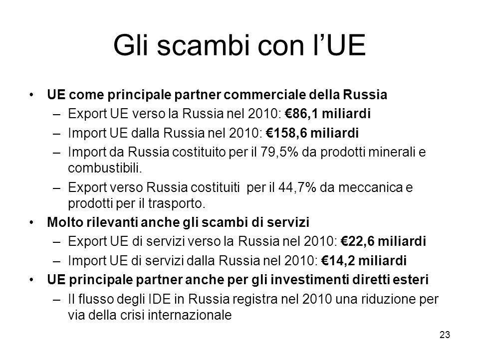 Gli scambi con l'UE UE come principale partner commerciale della Russia –Export UE verso la Russia nel 2010: €86,1 miliardi –Import UE dalla Russia nel 2010: €158,6 miliardi –Import da Russia costituito per il 79,5% da prodotti minerali e combustibili.