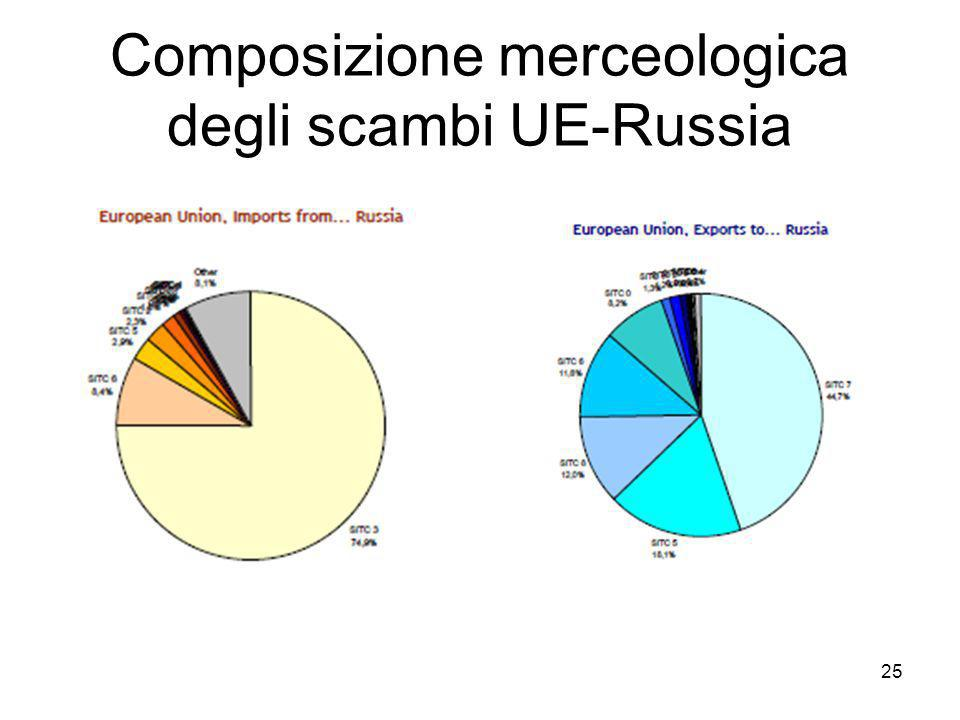 Composizione merceologica degli scambi UE-Russia 25