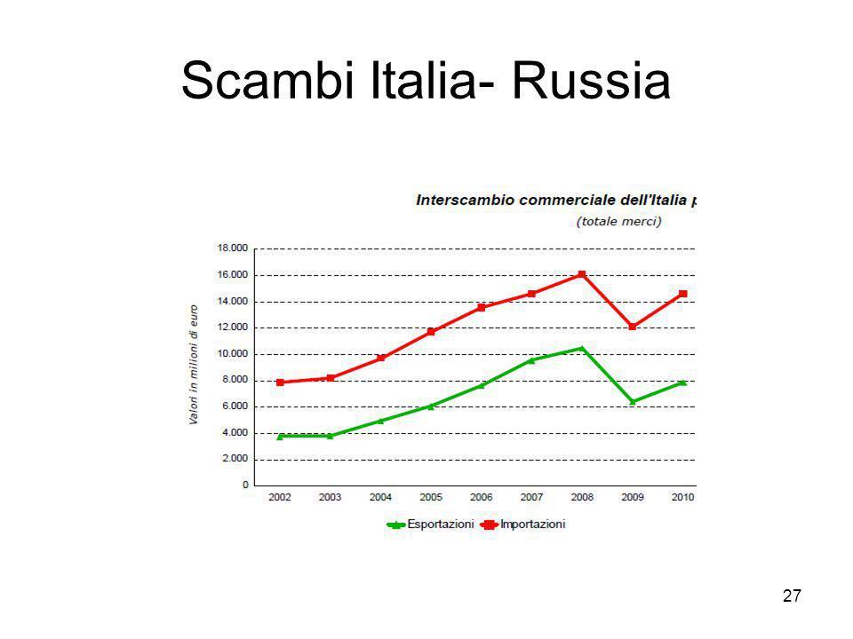 Scambi Italia- Russia 27