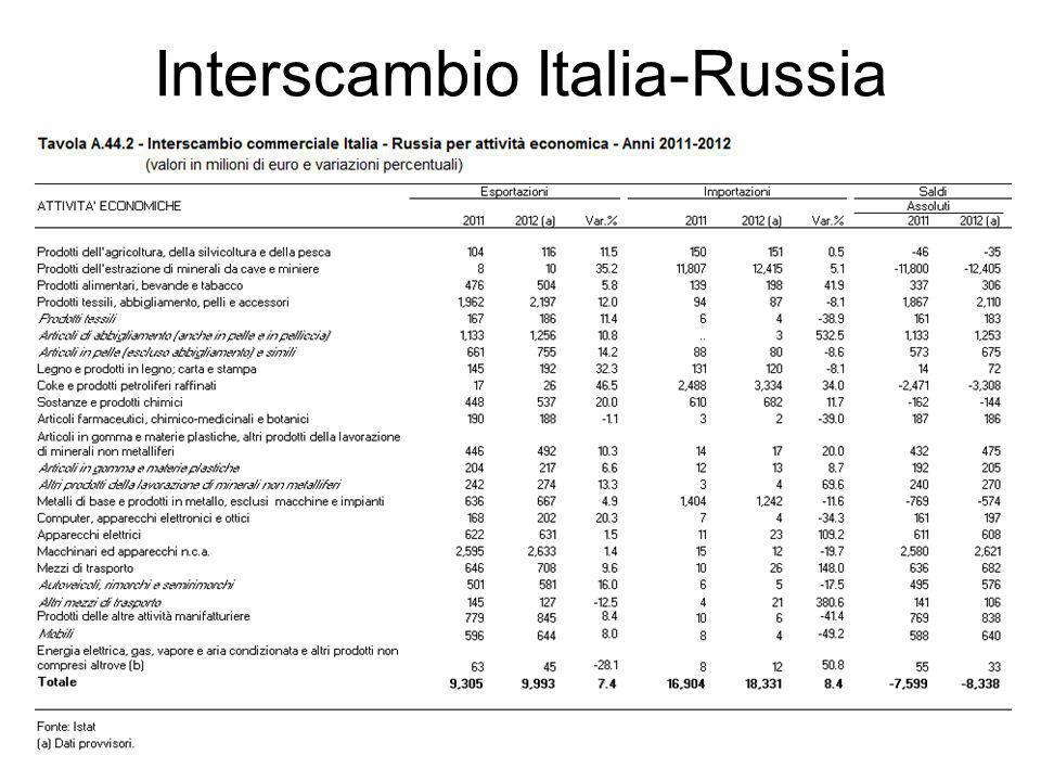 Interscambio Italia-Russia 28