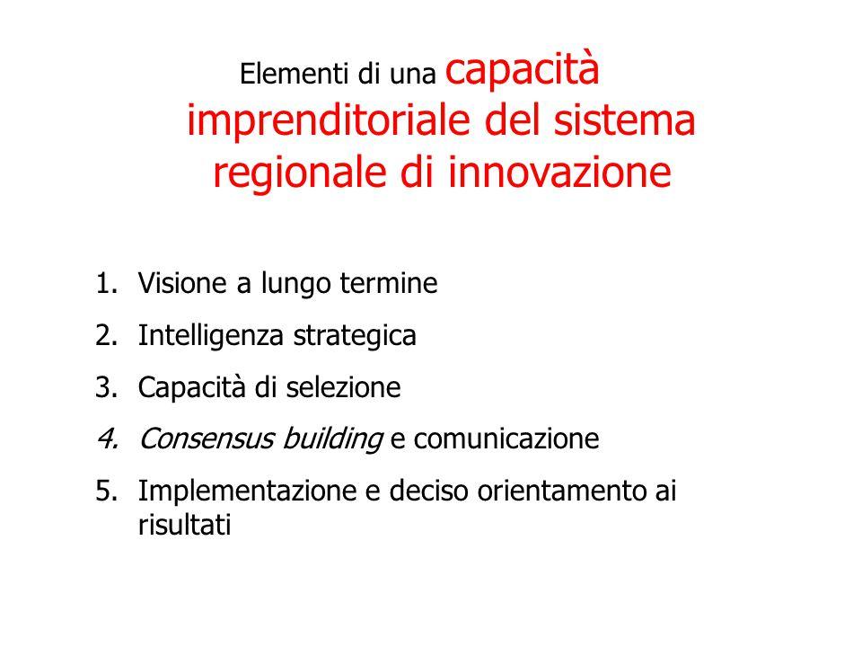 Elementi di una capacità imprenditoriale del sistema regionale di innovazione 1.Visione a lungo termine 2.Intelligenza strategica 3.Capacità di selezione 4.Consensus building e comunicazione 5.Implementazione e deciso orientamento ai risultati