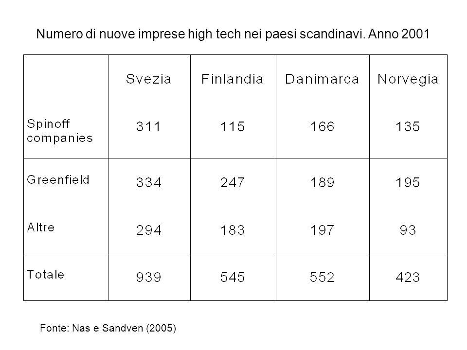 Numero di nuove imprese high tech nei paesi scandinavi. Anno 2001 Fonte: Nas e Sandven (2005)
