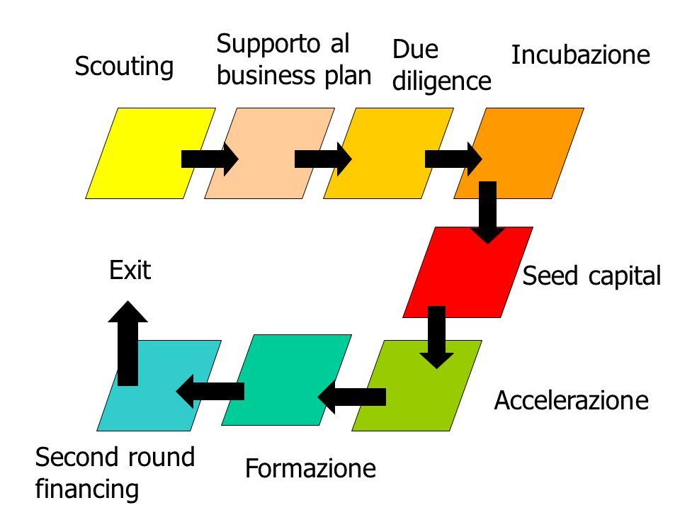Scouting Supporto al business plan Due diligence Incubazione Seed capital Accelerazione Formazione Second round financing Exit