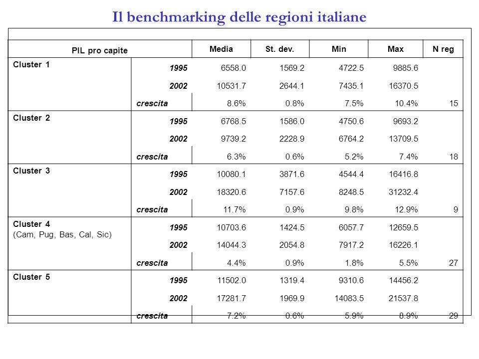 Il benchmarking delle regioni italiane PIL pro capite MediaSt.
