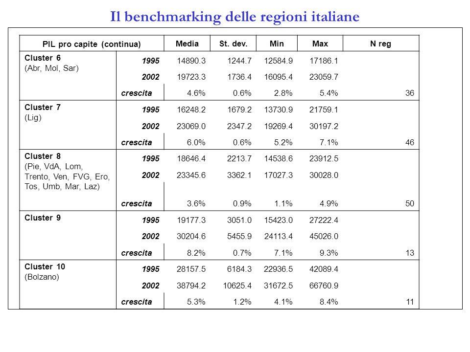 Il benchmarking delle regioni italiane PIL pro capite (continua) MediaSt.