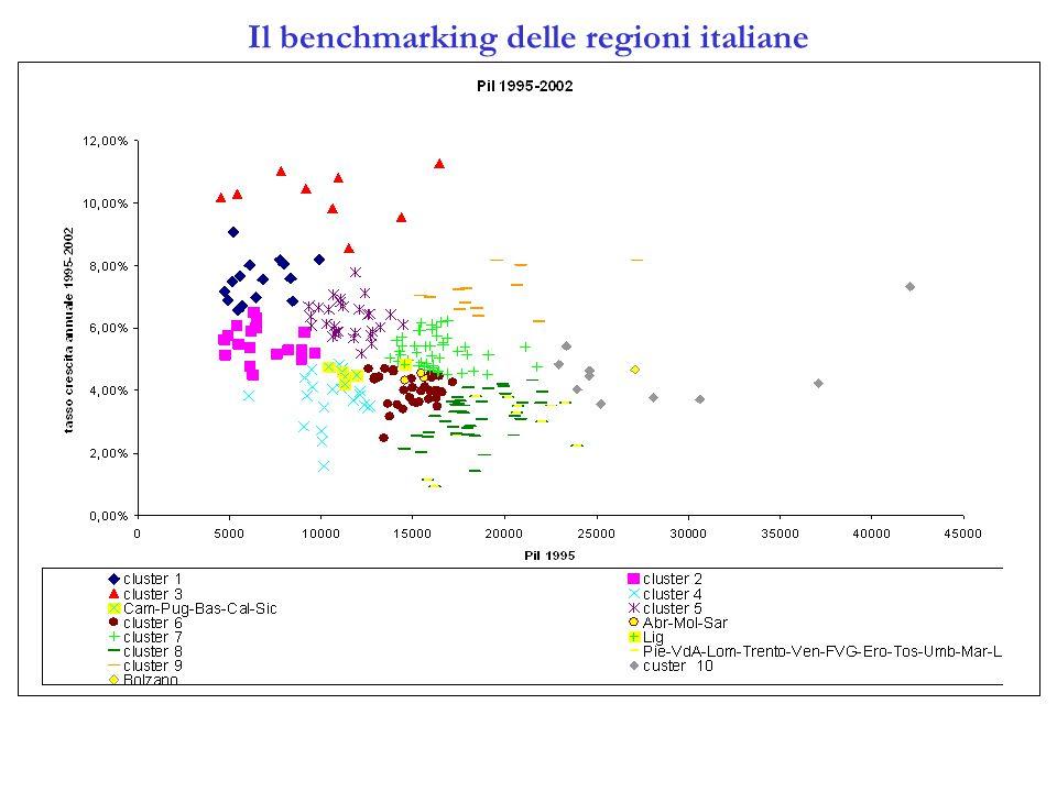 Il benchmarking delle regioni italiane
