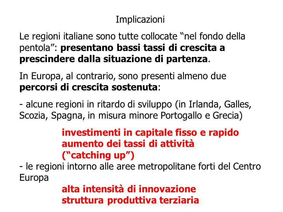 Implicazioni Le regioni italiane sono tutte collocate nel fondo della pentola : presentano bassi tassi di crescita a prescindere dalla situazione di partenza.