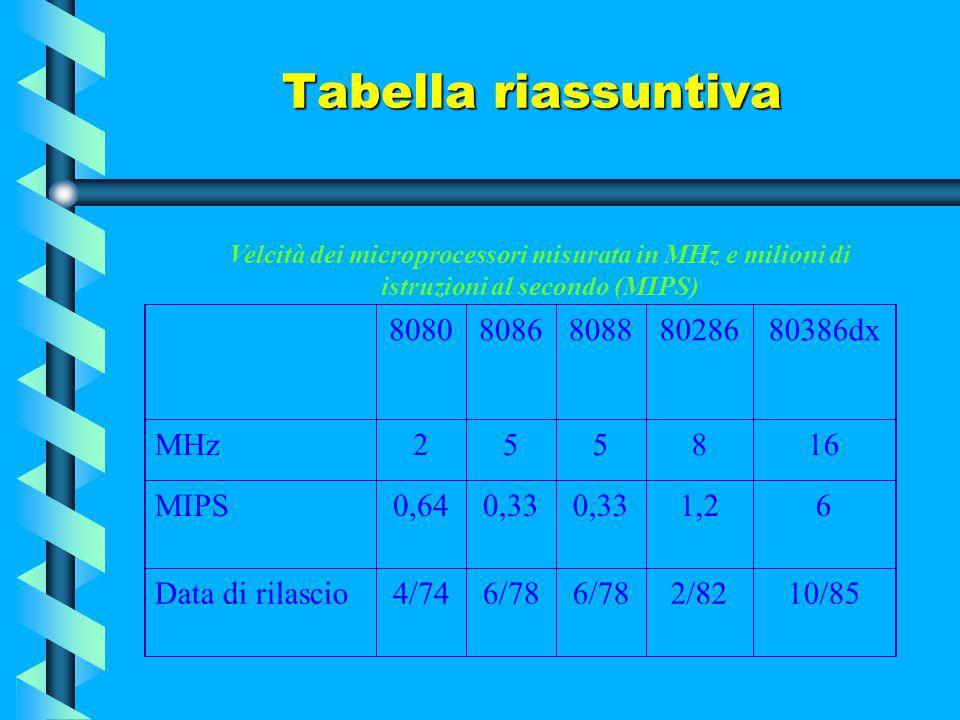 Tabella riassuntiva ProcessoreDimensione registri Linee bus dati Linee bus indirizzi Memoria indirizzabile Coprocessore richiesto 808816 bit8201 Mb808