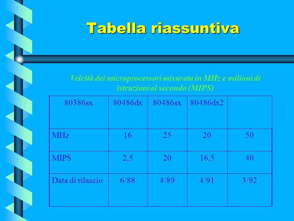 Tabella riassuntiva 8080808680888028680386dx MHz255816 MIPS0,640,33 1,26 Data di rilascio4/746/78 2/8210/85 Velcità dei microprocessori misurata in MH