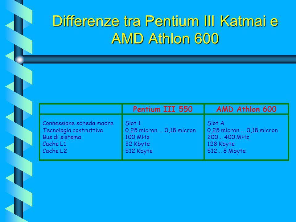 Schema funzionale del core K7