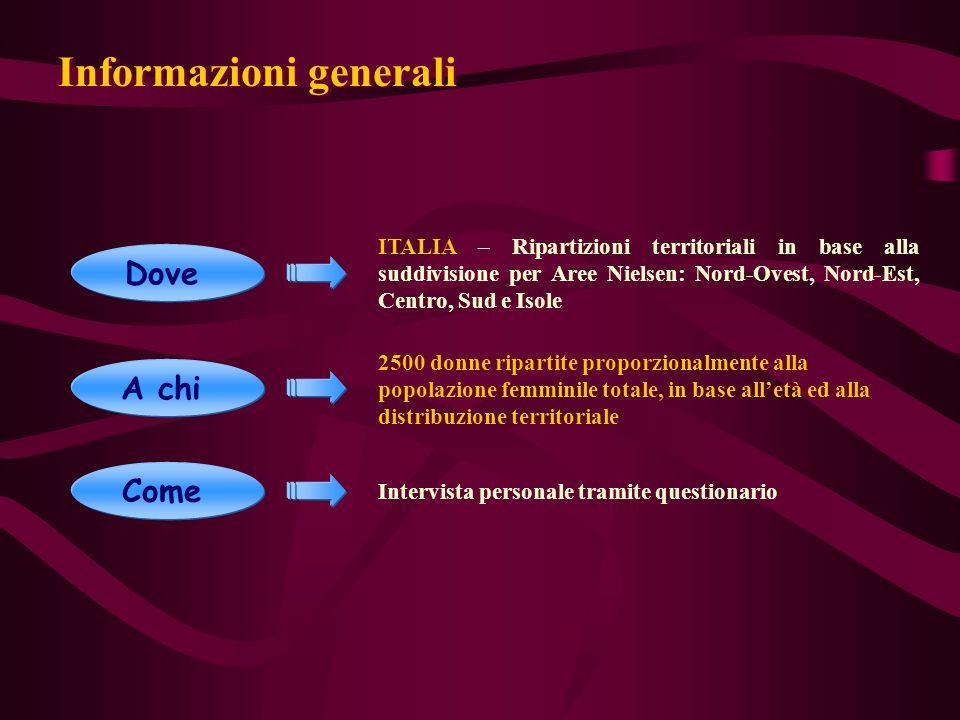 Informazioni generali Dove Come ITALIA – Ripartizioni territoriali in base alla suddivisione per Aree Nielsen: Nord-Ovest, Nord-Est, Centro, Sud e Iso